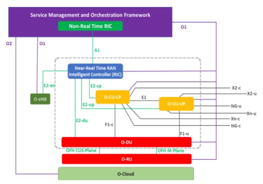 Figure 1: O-RAN logical architecture
